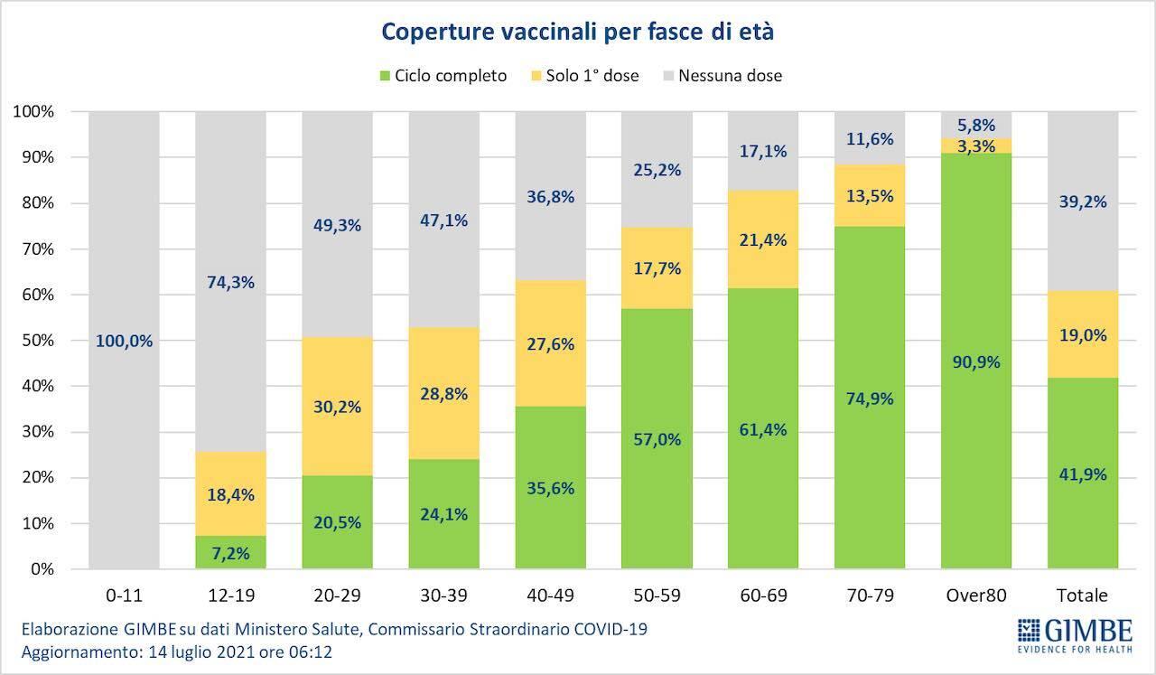 copertura vaccinale Italia